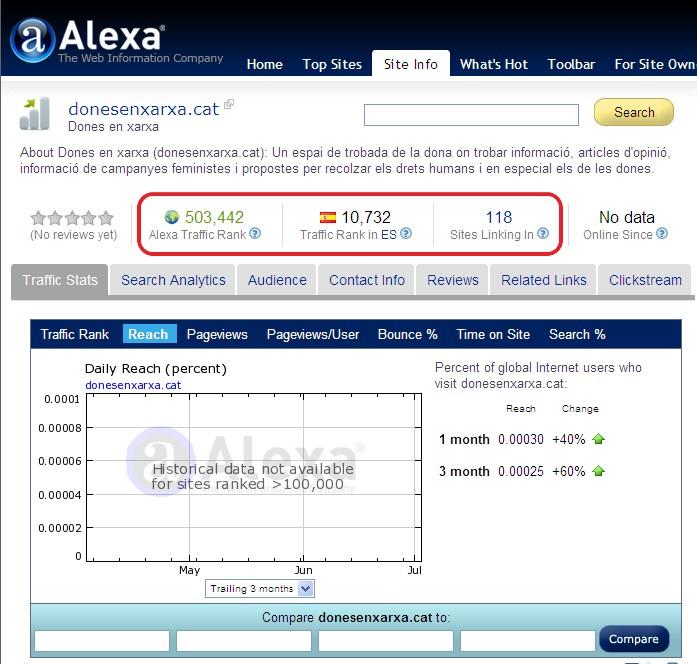 Ranking de Dones en Xarxa a Alexa