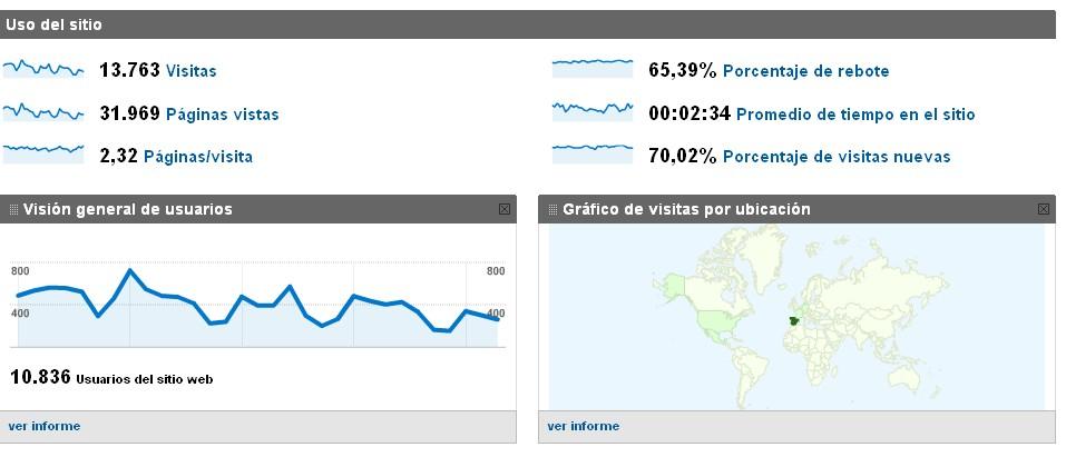 Visites a Dones en Xarxa segons Google Analytics