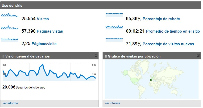 Visites a Femitic segons Google Analytics